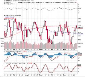 Dow Transportation 30-11-2012