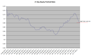Equity Put-Call Ratio Index
