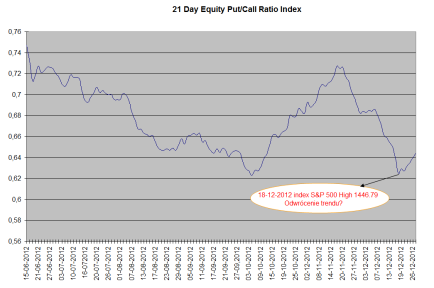 Put_Call ratio 27-12-2012