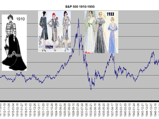 Moda na wykresie S&P 500