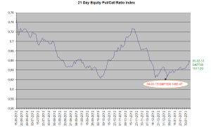 Equity Put Call ratio 05-02-2013